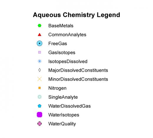Aqueous Chemistry Legend